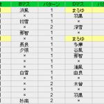 E-2で500回掘った結果(まるゆ狙い) 2017春イベント