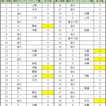 3-3で50回出撃(秋刀魚・海防艦掘り)