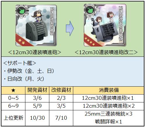 12cm30連装噴進砲系